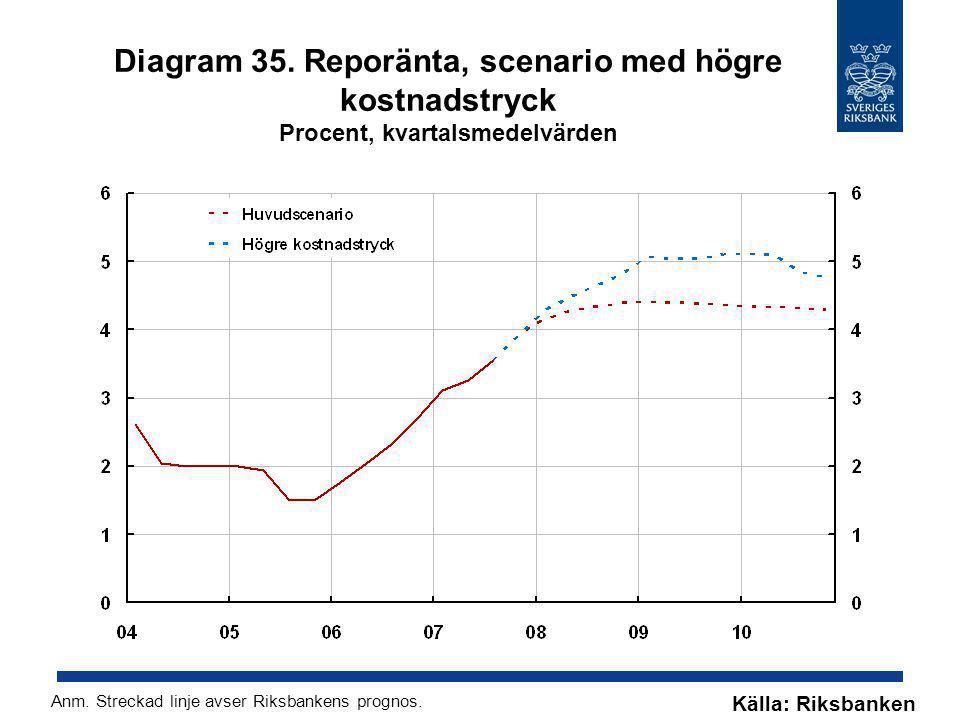 Diagram 35. Reporänta, scenario med högre kostnadstryck Procent, kvartalsmedelvärden Källa: Riksbanken Anm. Streckad linje avser Riksbankens prognos.