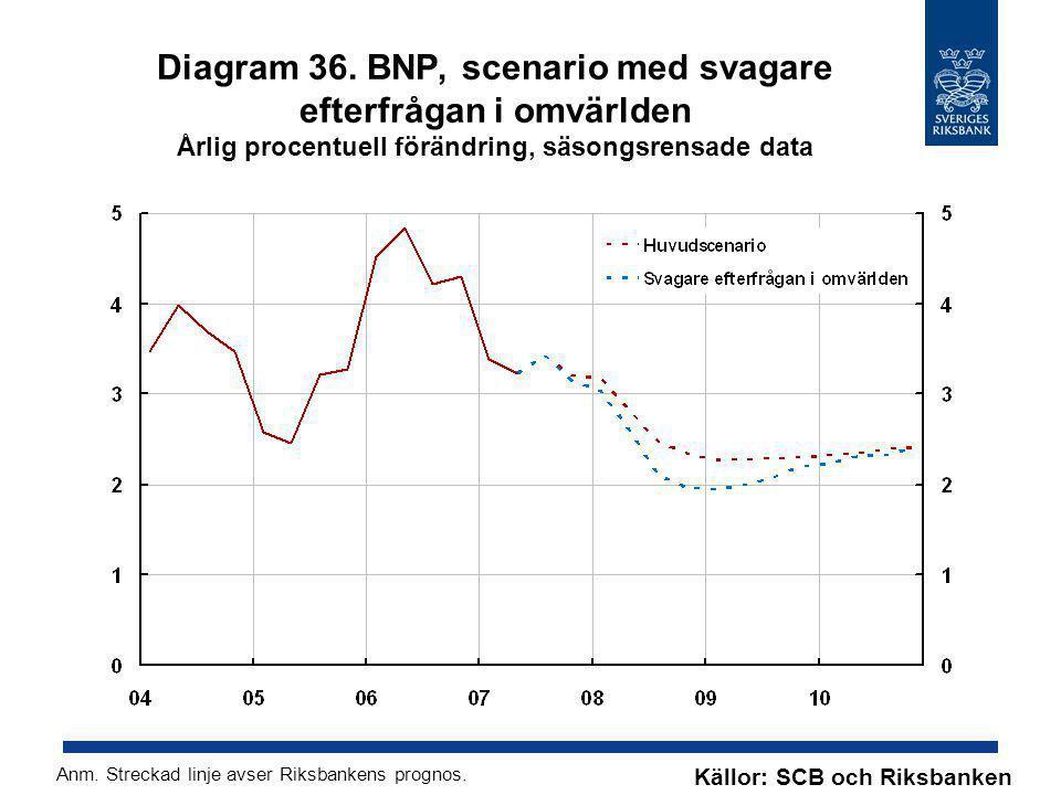 Diagram 36. BNP, scenario med svagare efterfrågan i omvärlden Årlig procentuell förändring, säsongsrensade data Källor: SCB och Riksbanken Anm. Streck
