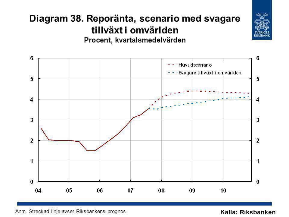 Diagram 38. Reporänta, scenario med svagare tillväxt i omvärlden Procent, kvartalsmedelvärden Källa: Riksbanken Anm. Streckad linje avser Riksbankens