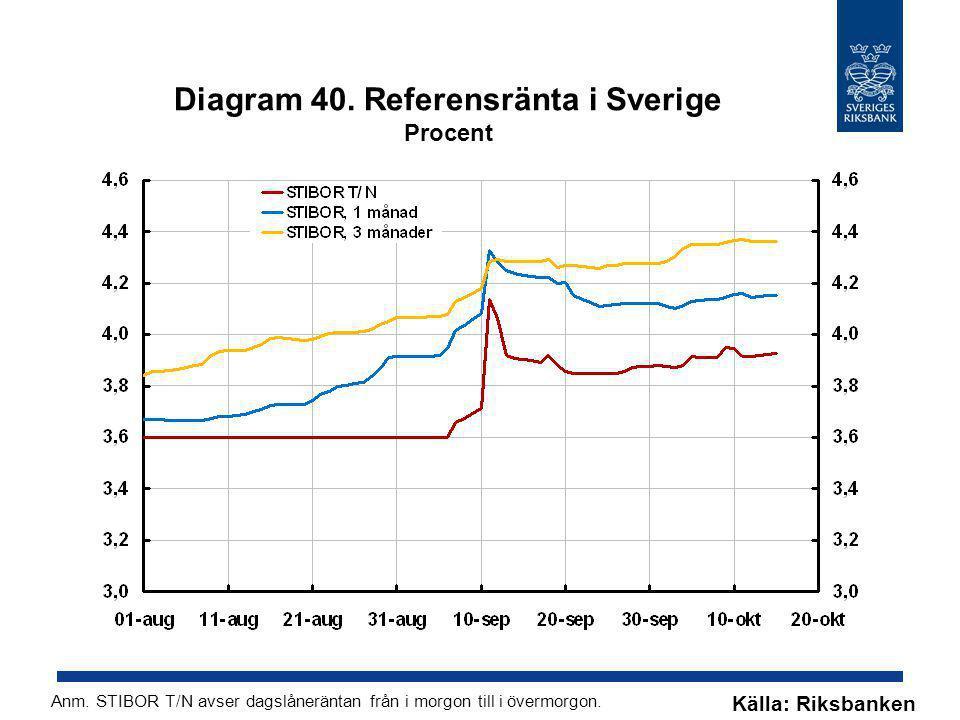 Diagram 40. Referensränta i Sverige Procent Källa: Riksbanken Anm. STIBOR T/N avser dagslåneräntan från i morgon till i övermorgon.