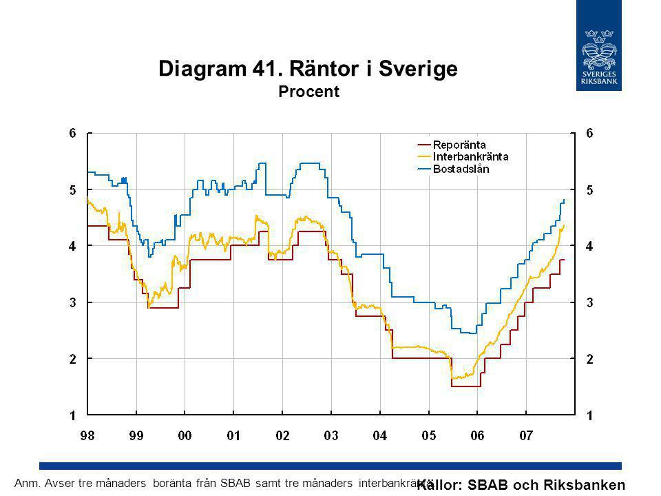 Diagram 41. Räntor i Sverige Procent Källor: SBAB och Riksbanken Anm. Avser tre månaders boränta från SBAB samt tre månaders interbankränta.
