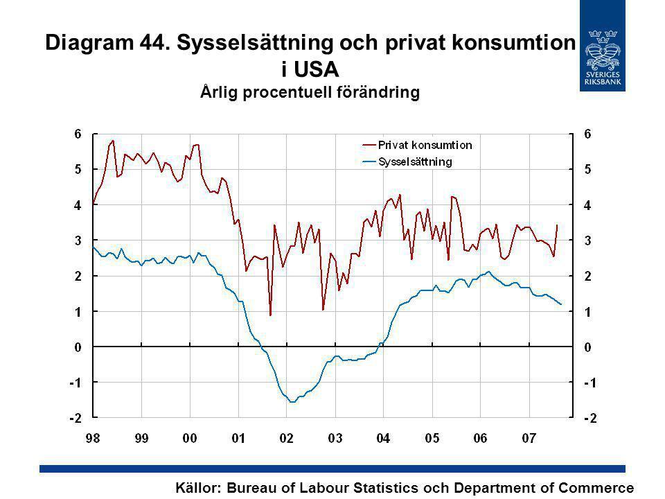 Diagram 44. Sysselsättning och privat konsumtion i USA Årlig procentuell förändring Källor: Bureau of Labour Statistics och Department of Commerce