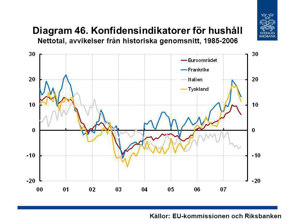 Diagram 46. Konfidensindikatorer för hushåll Nettotal, avvikelser från historiska genomsnitt, 1985-2006 Källor: EU-kommissionen och Riksbanken