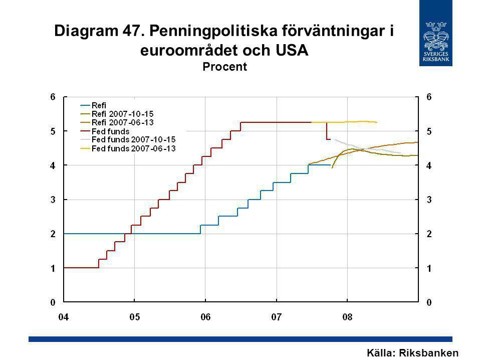 Diagram 47. Penningpolitiska förväntningar i euroområdet och USA Procent Källa: Riksbanken