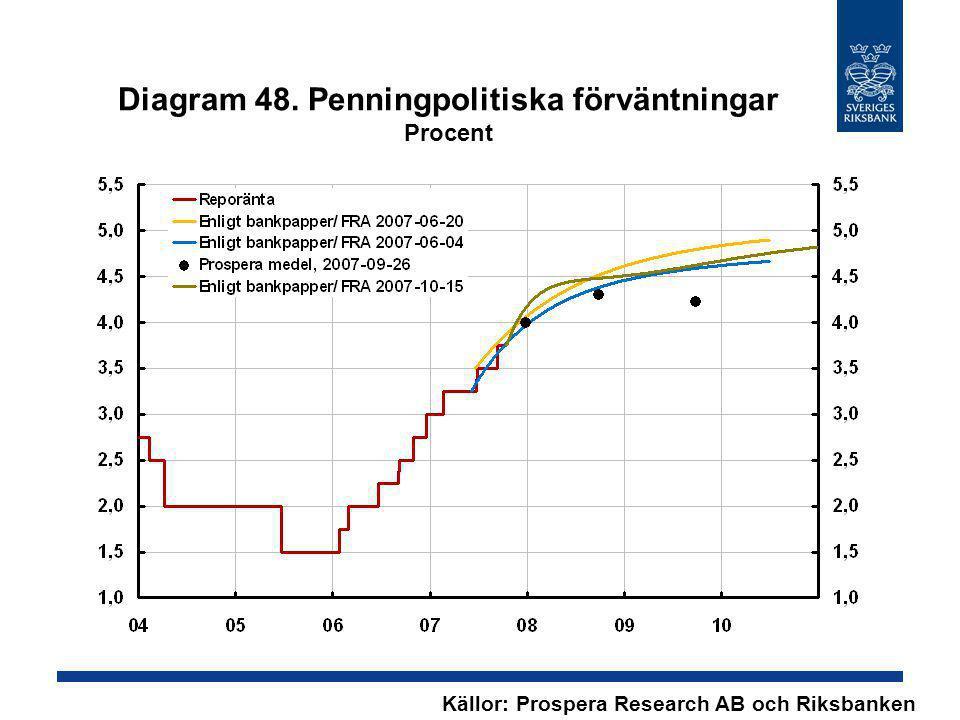 Diagram 48. Penningpolitiska förväntningar Procent Källor: Prospera Research AB och Riksbanken