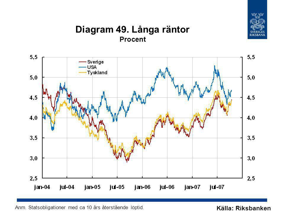 Diagram 49. Långa räntor Procent Källa: Riksbanken Anm. Statsobligationer med ca 10 års återstående löptid.