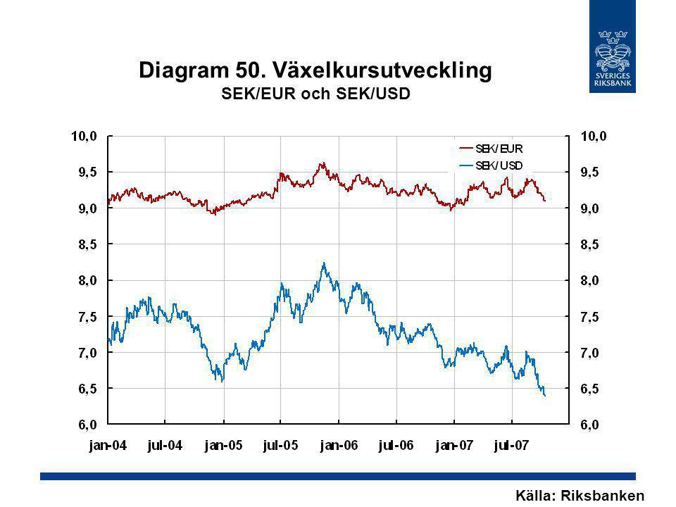 Diagram 50. Växelkursutveckling SEK/EUR och SEK/USD Källa: Riksbanken