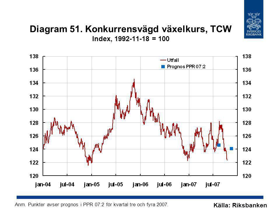 Diagram 51. Konkurrensvägd växelkurs, TCW Index, 1992-11-18 = 100 Källa: Riksbanken Anm. Punkter avser prognos i PPR 07:2 för kvartal tre och fyra 200