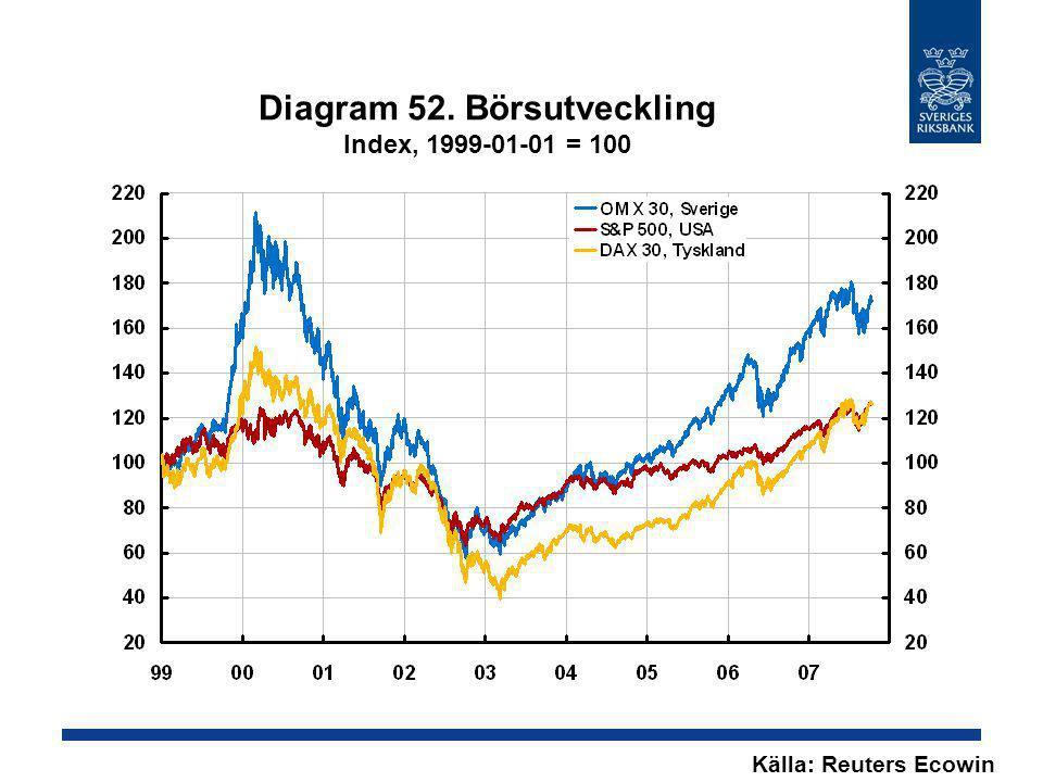 Diagram 52. Börsutveckling Index, 1999-01-01 = 100 Källa: Reuters Ecowin