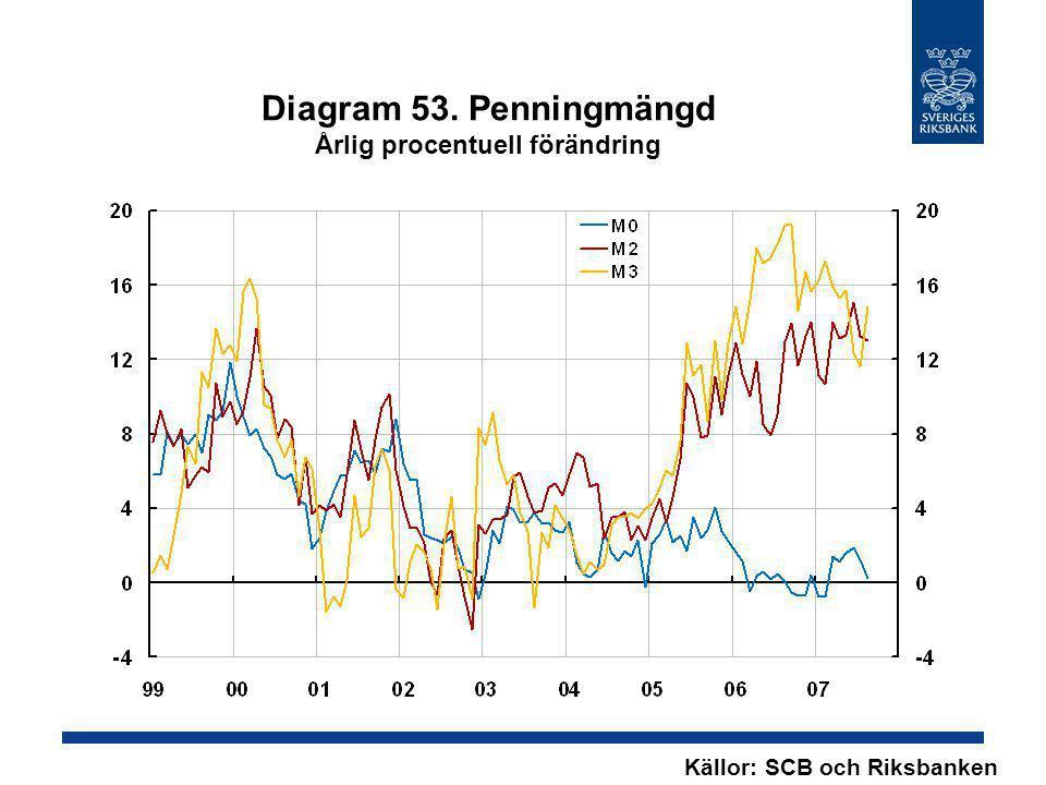 Diagram 53. Penningmängd Årlig procentuell förändring Källor: SCB och Riksbanken