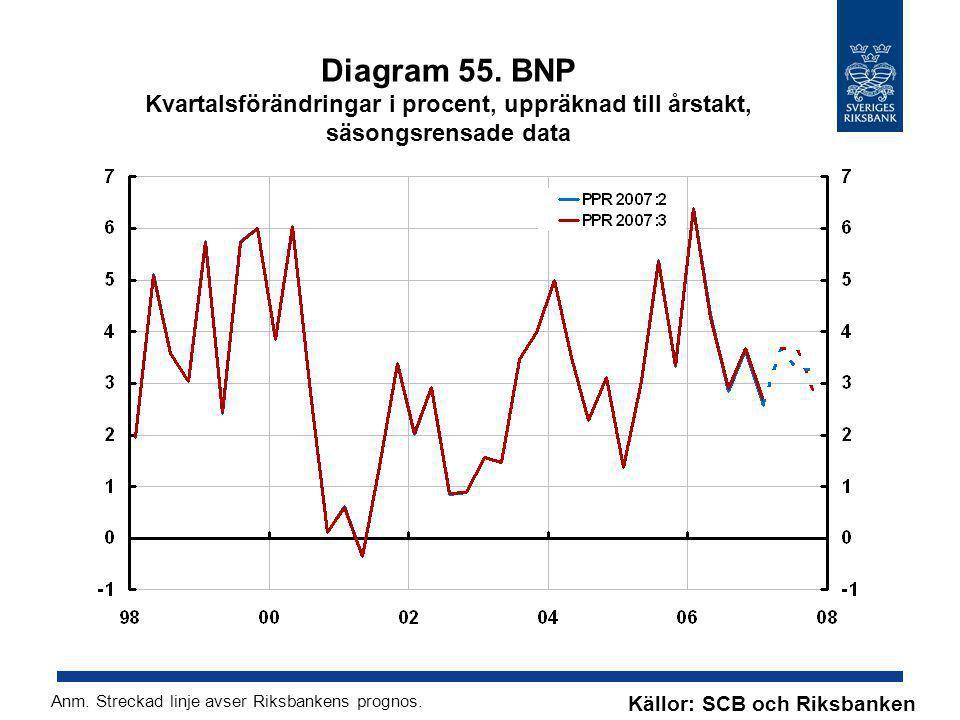 Diagram 55. BNP Kvartalsförändringar i procent, uppräknad till årstakt, säsongsrensade data Källor: SCB och Riksbanken Anm. Streckad linje avser Riksb