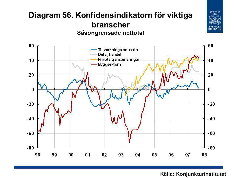 Diagram 56. Konfidensindikatorn för viktiga branscher Säsongrensade nettotal Källa: Konjunkturinstitutet