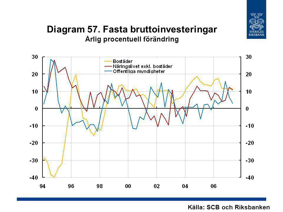 Diagram 57. Fasta bruttoinvesteringar Årlig procentuell förändring Källa: SCB och Riksbanken