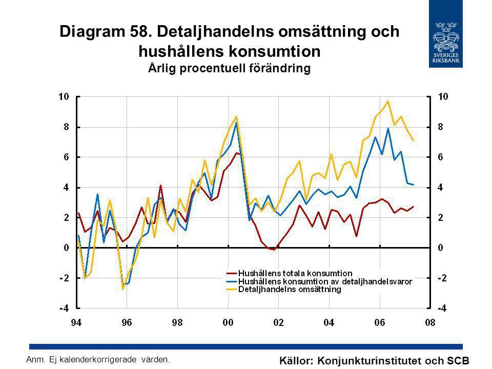 Diagram 58. Detaljhandelns omsättning och hushållens konsumtion Årlig procentuell förändring Källor: Konjunkturinstitutet och SCB Anm. Ej kalenderkorr