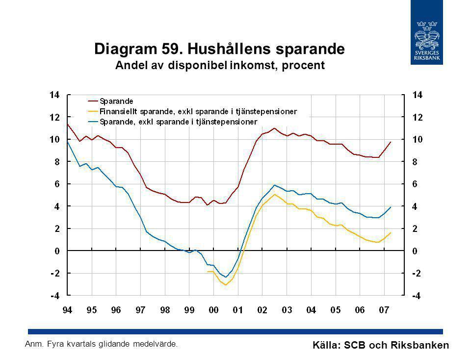 Diagram 59. Hushållens sparande Andel av disponibel inkomst, procent Källa: SCB och Riksbanken Anm. Fyra kvartals glidande medelvärde.