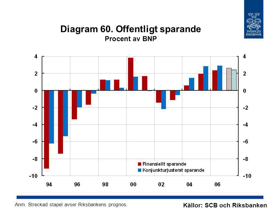 Diagram 60. Offentligt sparande Procent av BNP Källor: SCB och Riksbanken Anm. Streckad stapel avser Riksbankens prognos.