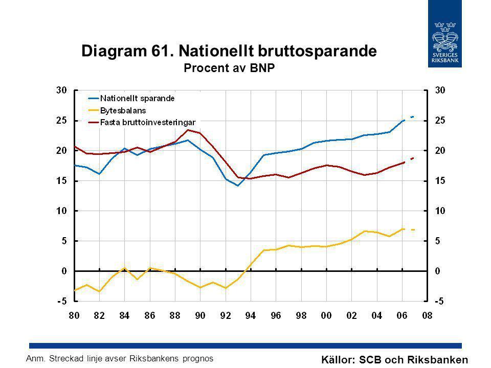 Diagram 61. Nationellt bruttosparande Procent av BNP Källor: SCB och Riksbanken Anm. Streckad linje avser Riksbankens prognos