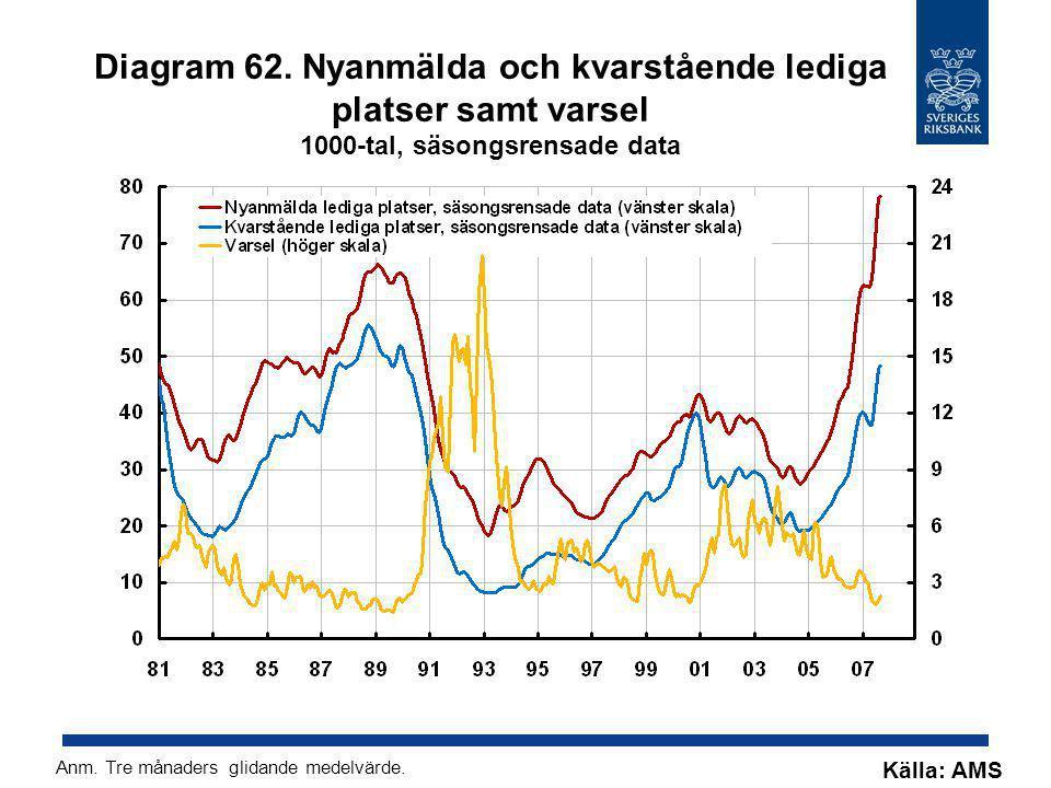 Diagram 62. Nyanmälda och kvarstående lediga platser samt varsel 1000-tal, säsongsrensade data Källa: AMS Anm. Tre månaders glidande medelvärde.