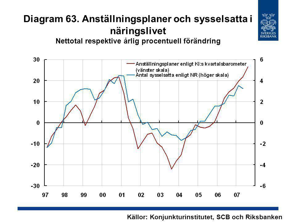Diagram 63. Anställningsplaner och sysselsatta i näringslivet Nettotal respektive årlig procentuell förändring Källor: Konjunkturinstitutet, SCB och R