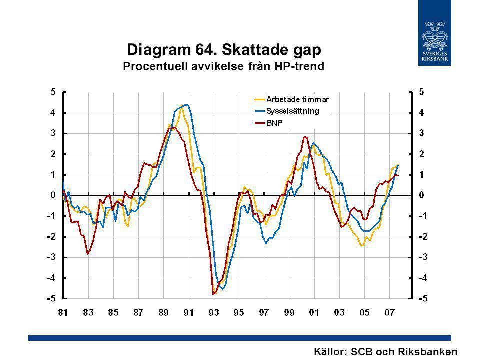 Diagram 64. Skattade gap Procentuell avvikelse från HP-trend Källor: SCB och Riksbanken