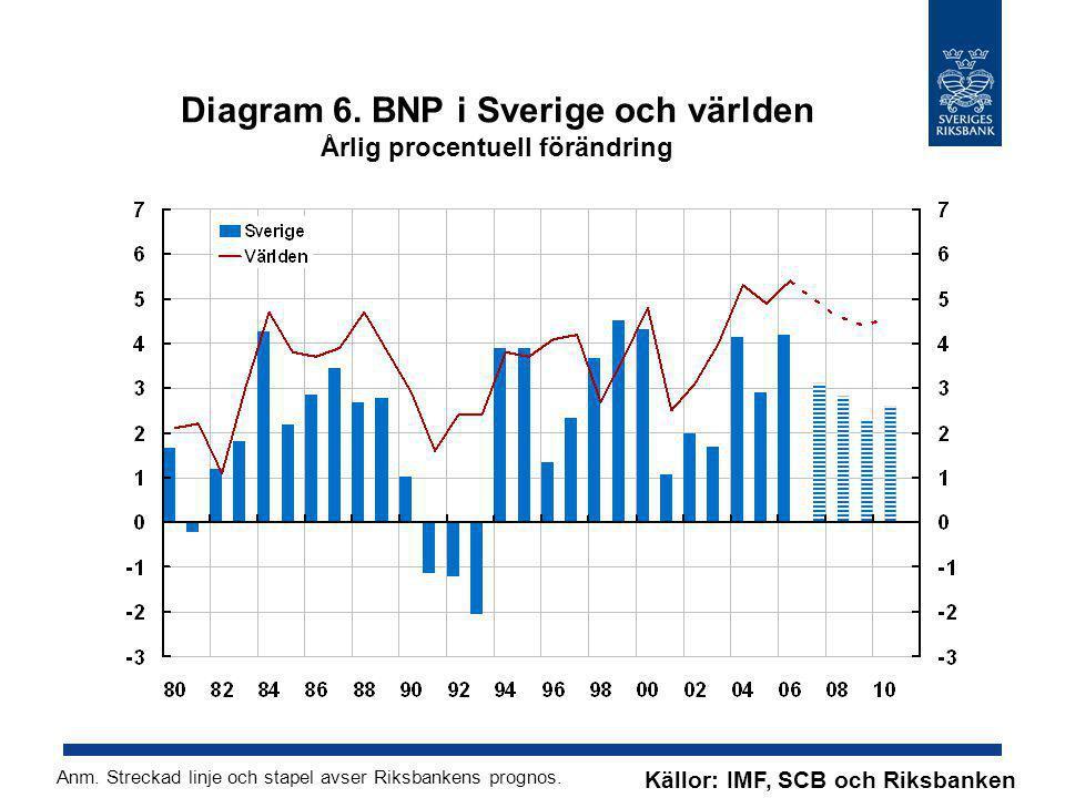 Diagram 6. BNP i Sverige och världen Årlig procentuell förändring Källor: IMF, SCB och Riksbanken Anm. Streckad linje och stapel avser Riksbankens pro