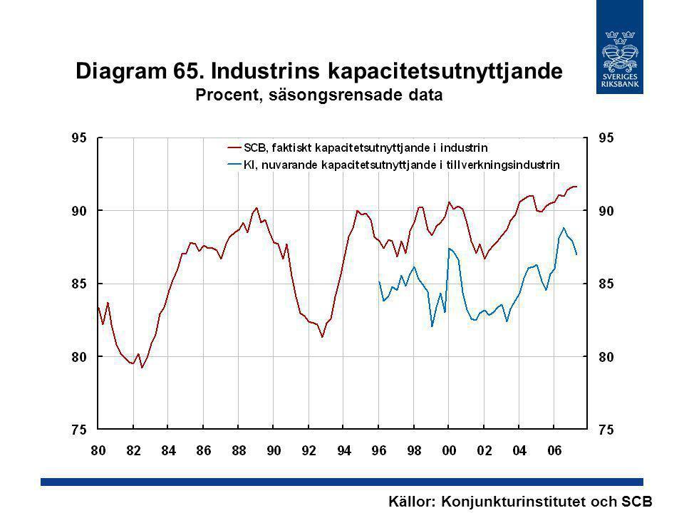 Diagram 65. Industrins kapacitetsutnyttjande Procent, säsongsrensade data Källor: Konjunkturinstitutet och SCB
