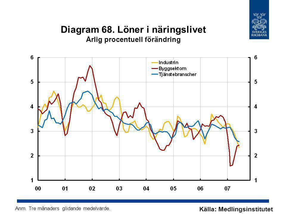 Diagram 68. Löner i näringslivet Årlig procentuell förändring Källa: Medlingsinstitutet Anm. Tre månaders glidande medelvärde.