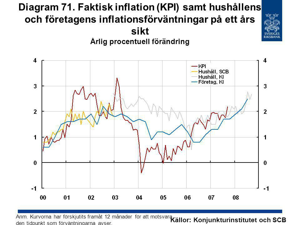 Diagram 71. Faktisk inflation (KPI) samt hushållens och företagens inflationsförväntningar på ett års sikt Årlig procentuell förändring Källor: Konjun