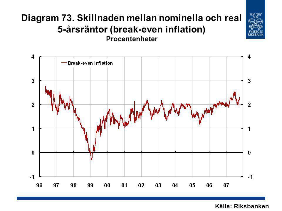 Diagram 73. Skillnaden mellan nominella och real 5-årsräntor (break-even inflation) Procentenheter Källa: Riksbanken