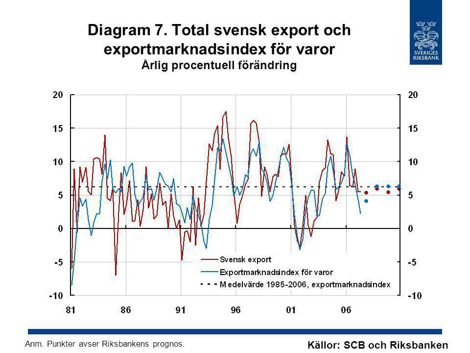 Diagram 7. Total svensk export och exportmarknadsindex för varor Årlig procentuell förändring Källor: SCB och Riksbanken Anm. Punkter avser Riksbanken