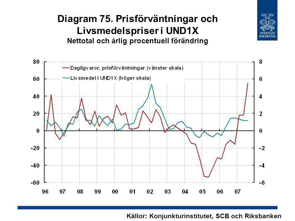 Diagram 75. Prisförväntningar och Livsmedelspriser i UND1X Nettotal och årlig procentuell förändring Källor: Konjunkturinstitutet, SCB och Riksbanken