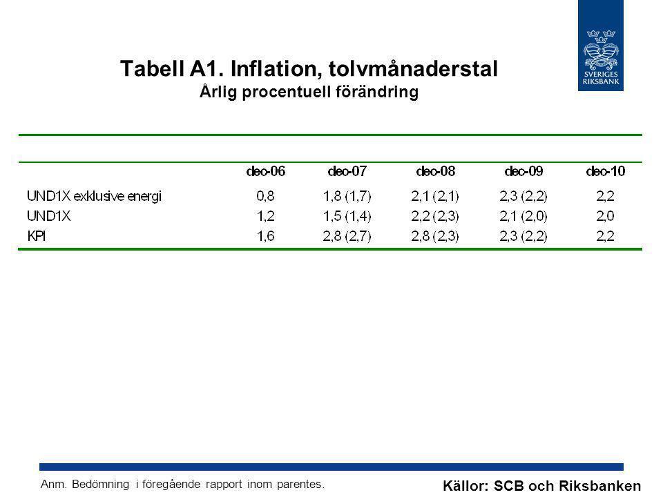 Tabell A1. Inflation, tolvmånaderstal Årlig procentuell förändring Anm. Bedömning i föregående rapport inom parentes. Källor: SCB och Riksbanken