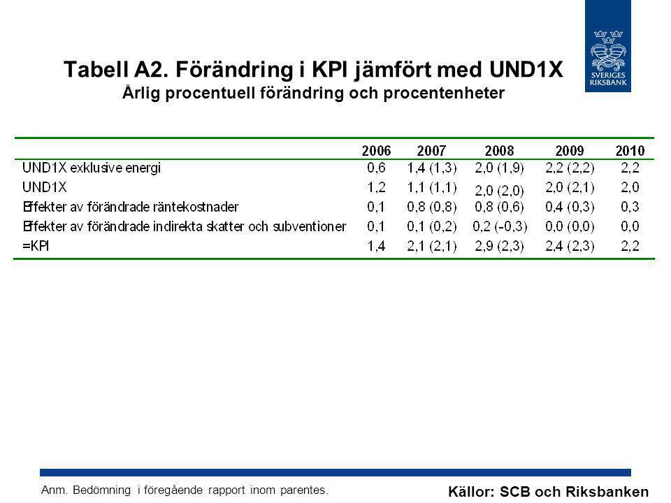 Tabell A2. Förändring i KPI jämfört med UND1X Årlig procentuell förändring och procentenheter Källor: SCB och Riksbanken Anm. Bedömning i föregående r