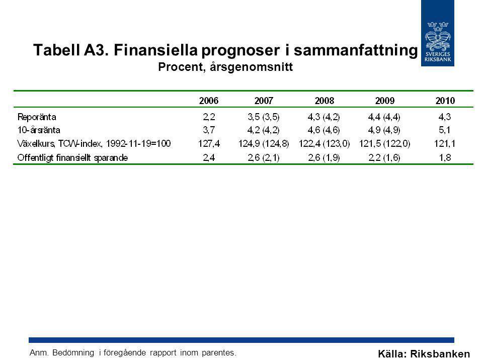Tabell A3. Finansiella prognoser i sammanfattning Procent, årsgenomsnitt Källa: Riksbanken Anm. Bedömning i föregående rapport inom parentes.