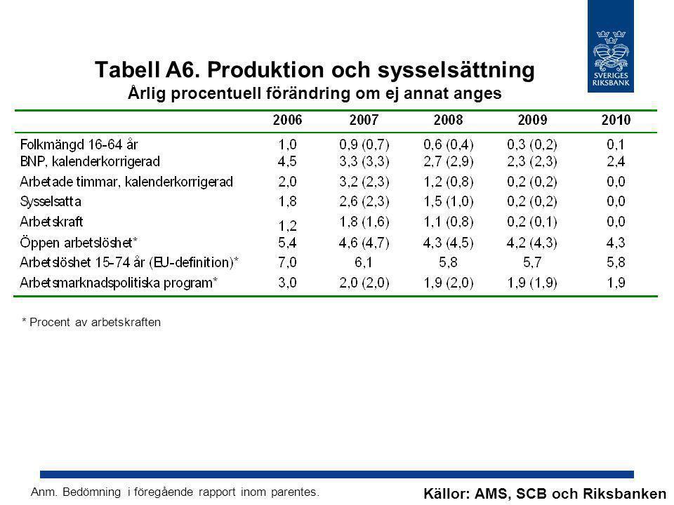 Tabell A6. Produktion och sysselsättning Årlig procentuell förändring om ej annat anges Källor: AMS, SCB och Riksbanken Anm. Bedömning i föregående ra