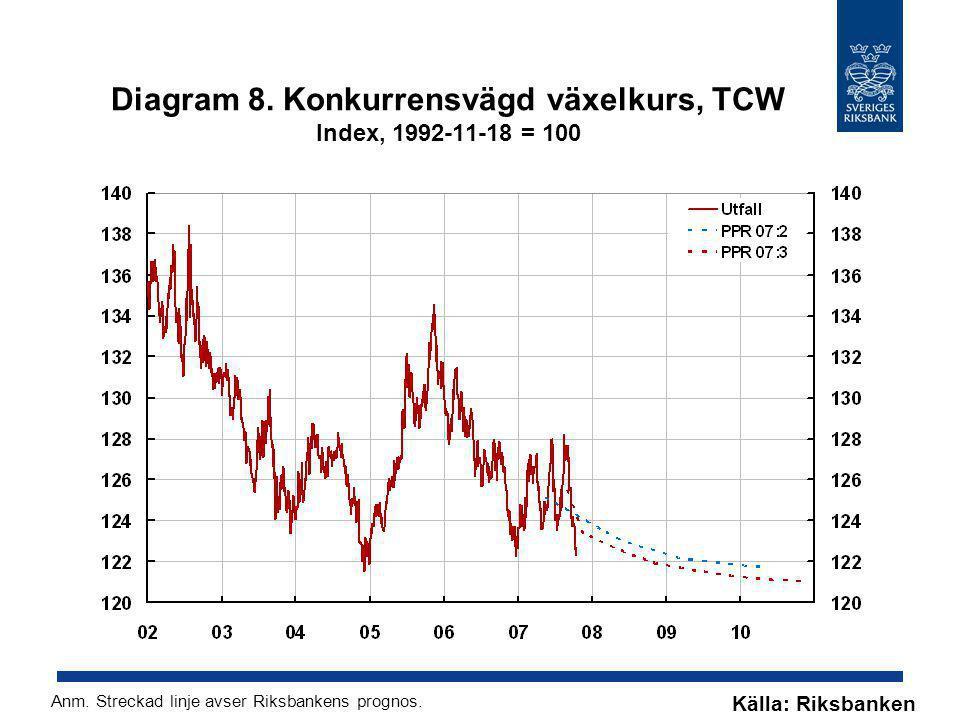 Diagram 8. Konkurrensvägd växelkurs, TCW Index, 1992-11-18 = 100 Källa: Riksbanken Anm. Streckad linje avser Riksbankens prognos.