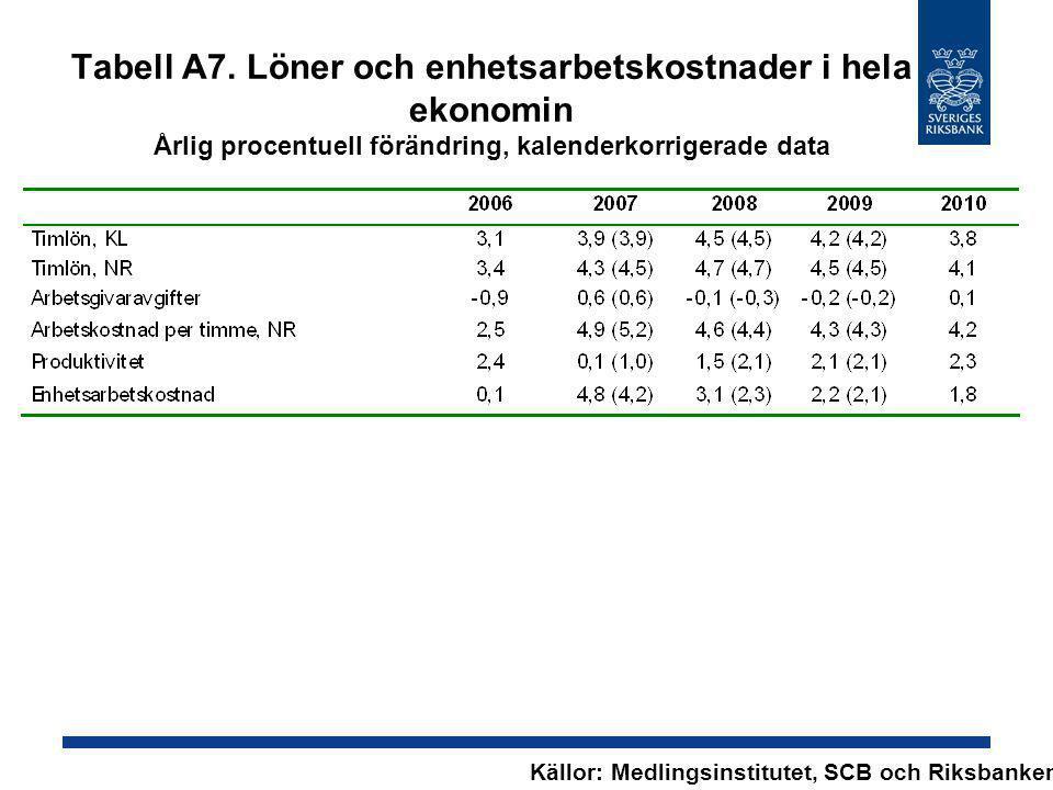 Tabell A7. Löner och enhetsarbetskostnader i hela ekonomin Årlig procentuell förändring, kalenderkorrigerade data Källor: Medlingsinstitutet, SCB och