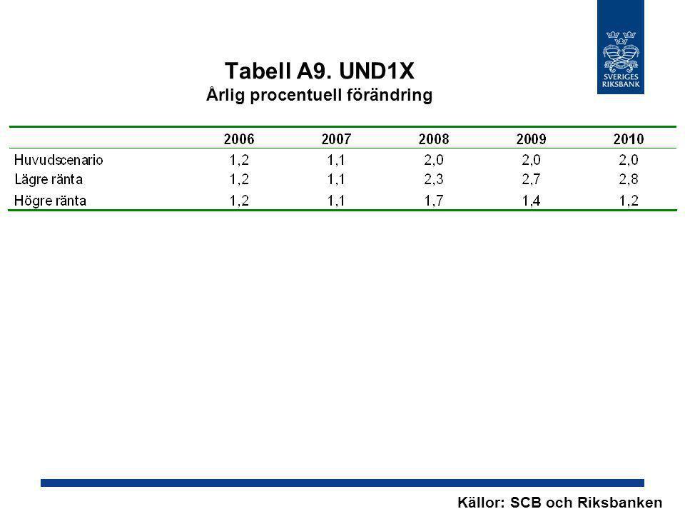 Tabell A9. UND1X Årlig procentuell förändring Källor: SCB och Riksbanken