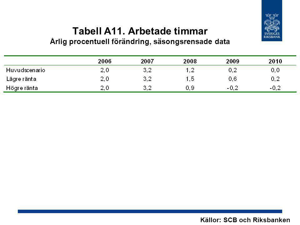 Tabell A11. Arbetade timmar Årlig procentuell förändring, säsongsrensade data Källor: SCB och Riksbanken