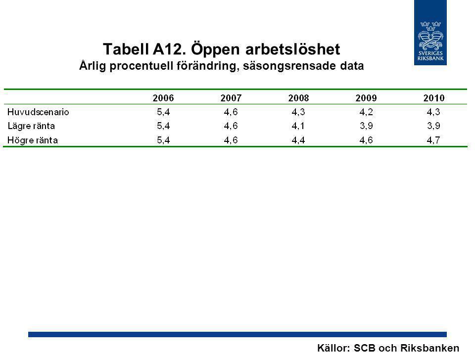 Tabell A12. Öppen arbetslöshet Årlig procentuell förändring, säsongsrensade data Källor: SCB och Riksbanken