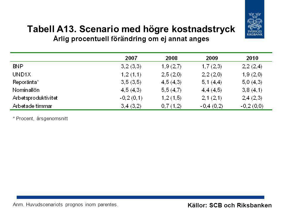 Tabell A13. Scenario med högre kostnadstryck Årlig procentuell förändring om ej annat anges Anm. Huvudscenariots prognos inom parentes. Källor: SCB oc