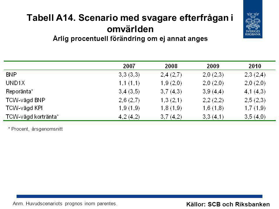 Tabell A14. Scenario med svagare efterfrågan i omvärlden Årlig procentuell förändring om ej annat anges Källor: SCB och Riksbanken Anm. Huvudscenariot