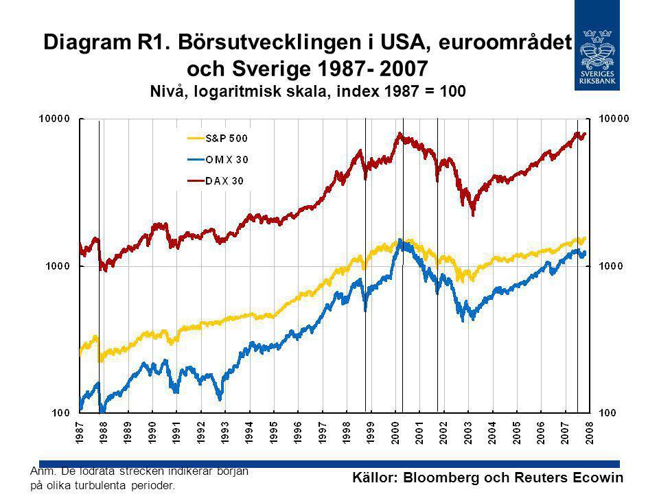 Diagram R1. Börsutvecklingen i USA, euroområdet och Sverige 1987- 2007 Nivå, logaritmisk skala, index 1987 = 100 Anm. De lodräta strecken indikerar bö