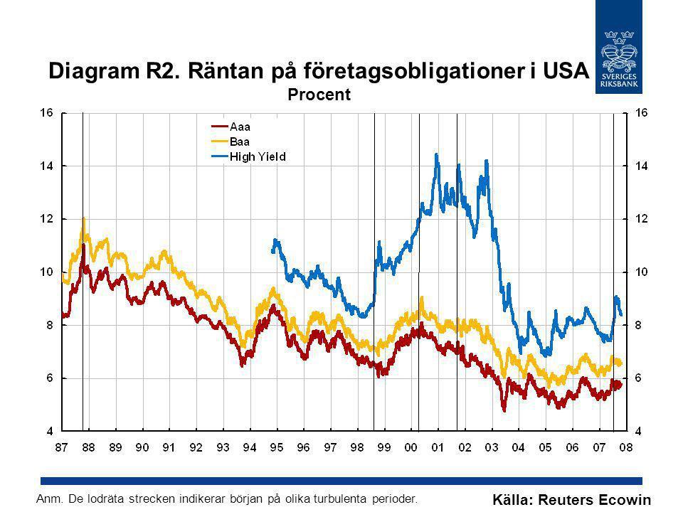 Diagram R2. Räntan på företagsobligationer i USA Procent Anm. De lodräta strecken indikerar början på olika turbulenta perioder. Källa: Reuters Ecowin