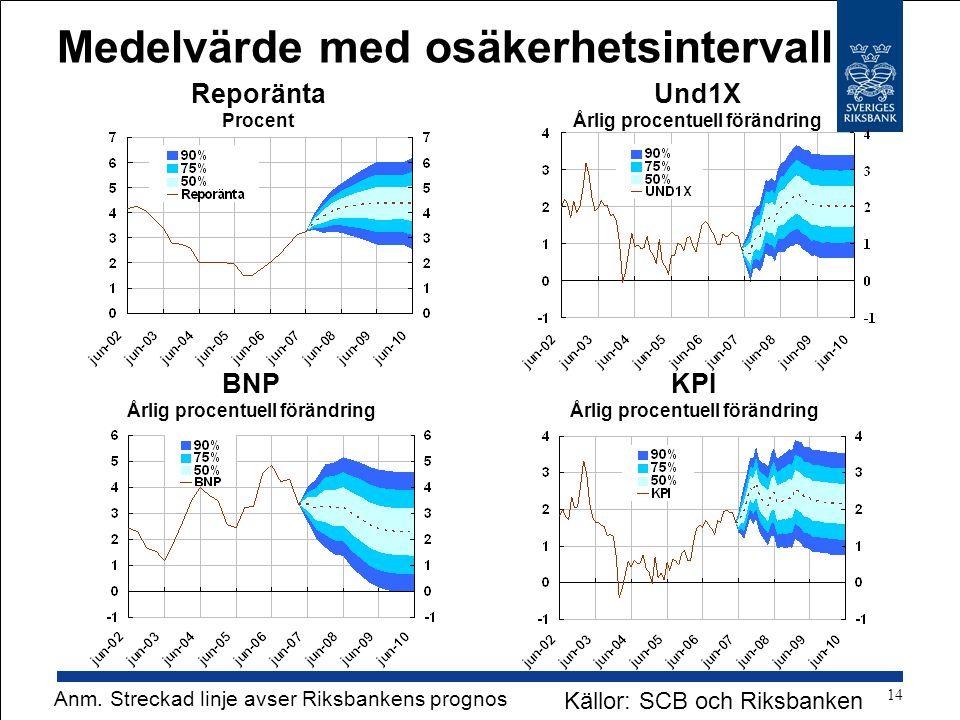 Medelvärde med osäkerhetsintervall BNP Årlig procentuell förändring Reporänta Procent Und1X Årlig procentuell förändring KPI Årlig procentuell förändring Källor: SCB och Riksbanken Anm.