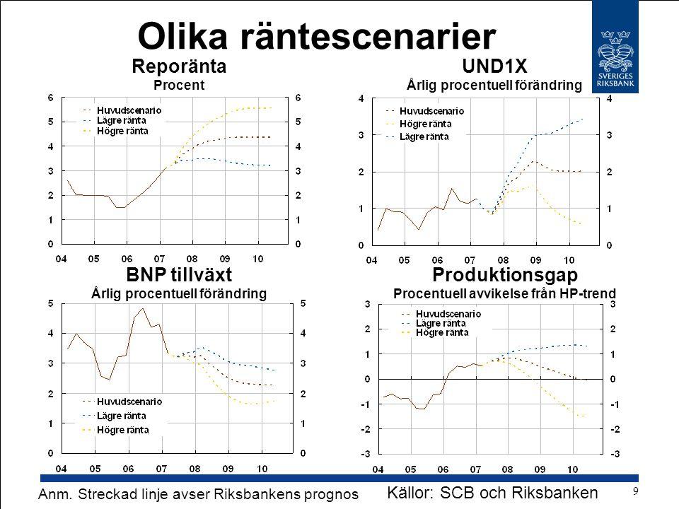 Olika räntescenarier Reporänta Procent UND1X Årlig procentuell förändring BNP tillväxt Årlig procentuell förändring Produktionsgap Procentuell avvikelse från HP-trend Källor: SCB och Riksbanken Anm.
