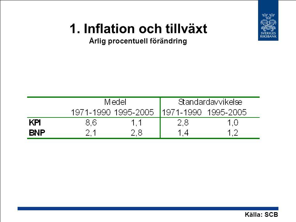 2.Inflationen: mål och utfall Årlig procentuell förändring Källor: SCB och RiksbankenAnm.
