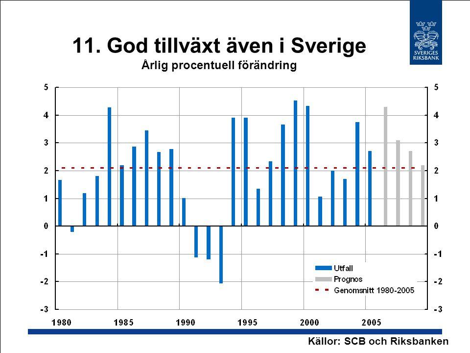 11. God tillväxt även i Sverige Årlig procentuell förändring Källor: SCB och Riksbanken