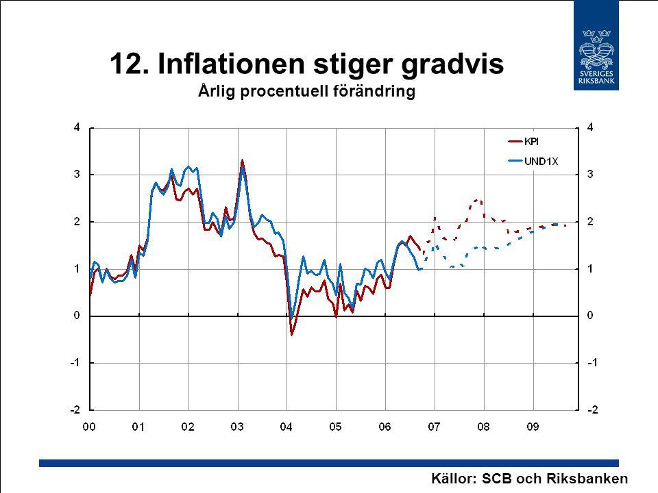 12. Inflationen stiger gradvis Årlig procentuell förändring Källor: SCB och Riksbanken