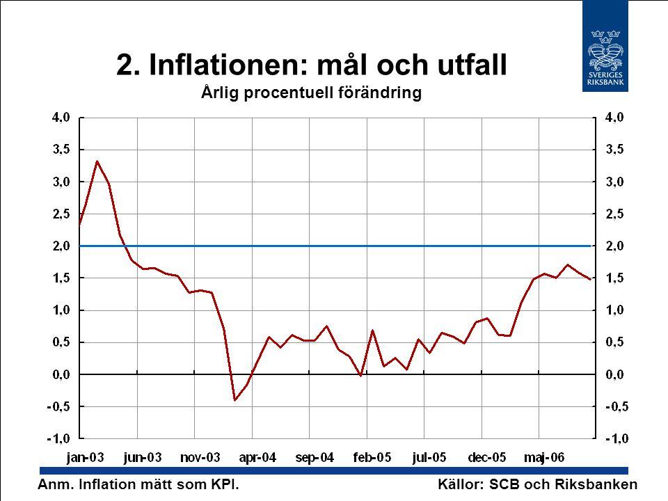 2. Inflationen: mål och utfall Årlig procentuell förändring Källor: SCB och RiksbankenAnm. Inflation mätt som KPI.